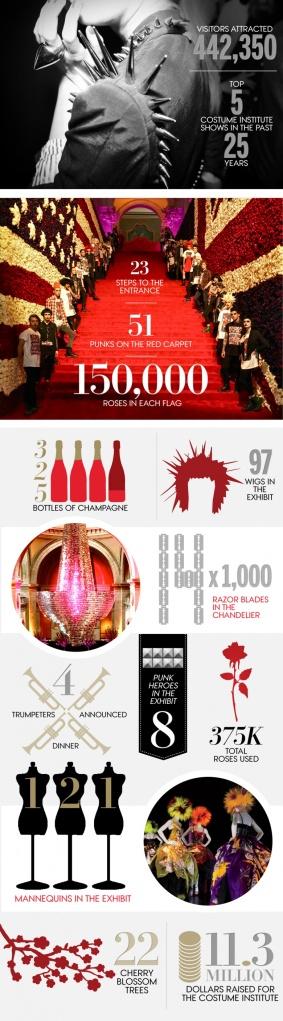 Infográfico MET Gala 2013